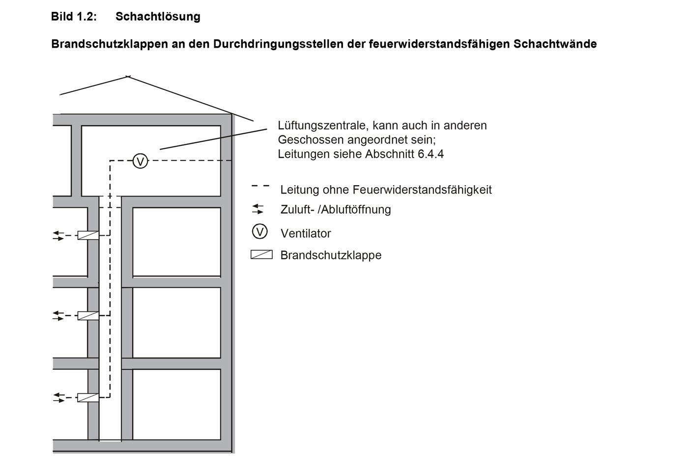 Brandschutzklappen / Schachtlösung